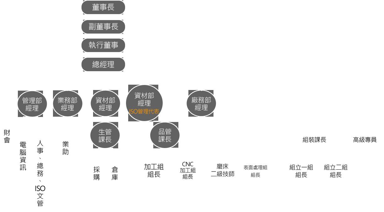 公司組織架構圖